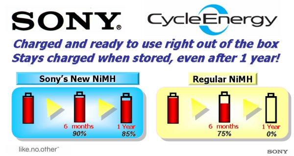 sonycycleenergy