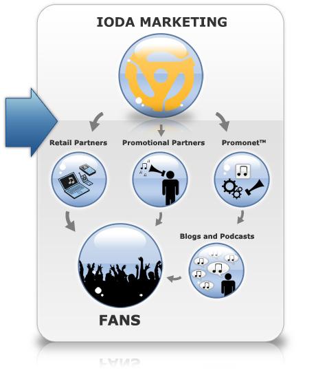 ioda-marketing-illustration