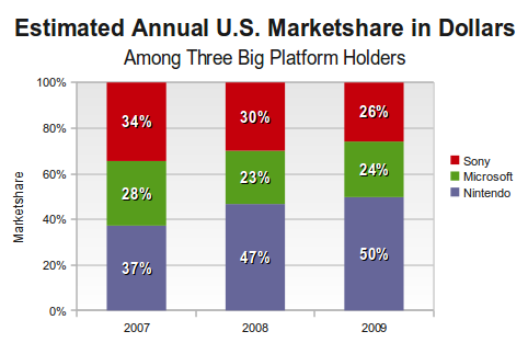 industry-marketshare-by-stakeholder-2009