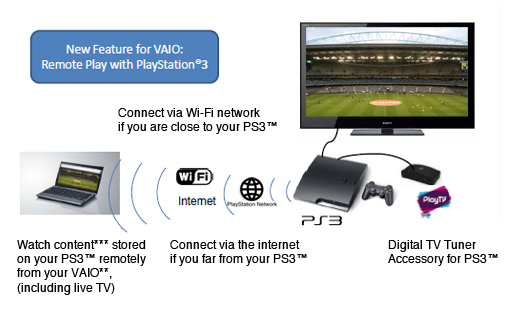 Playstation 3 and psp remote play playstation 4 network forum.