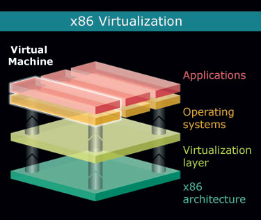 x86-hardware-virtualization
